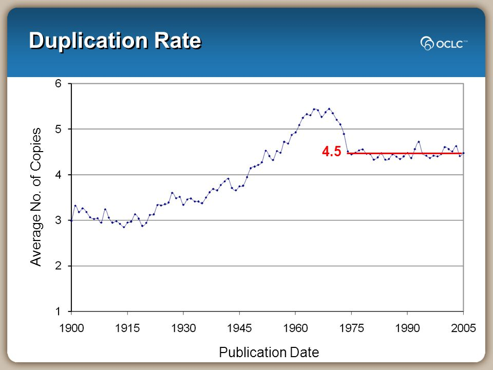 Duplication Rate Publication Date Average No. of Copies 4.5