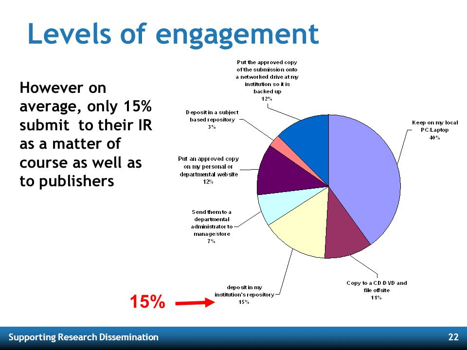 Supporting Research Dissemination22 Levels of engagement However on average, only 15% submit to their IR as a matter of course as well as to publisher