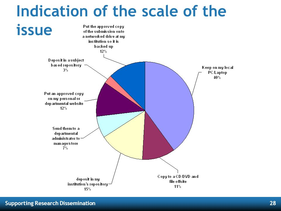 Supporting Research Dissemination28 Indication of the scale of the issue