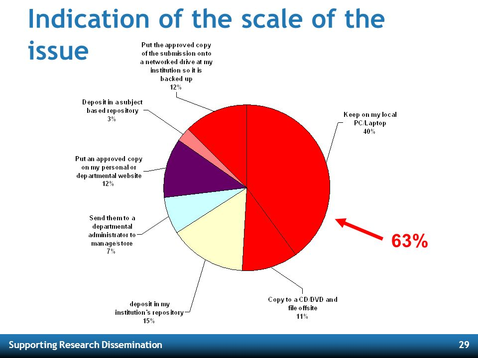 Supporting Research Dissemination29 Indication of the scale of the issue 63%