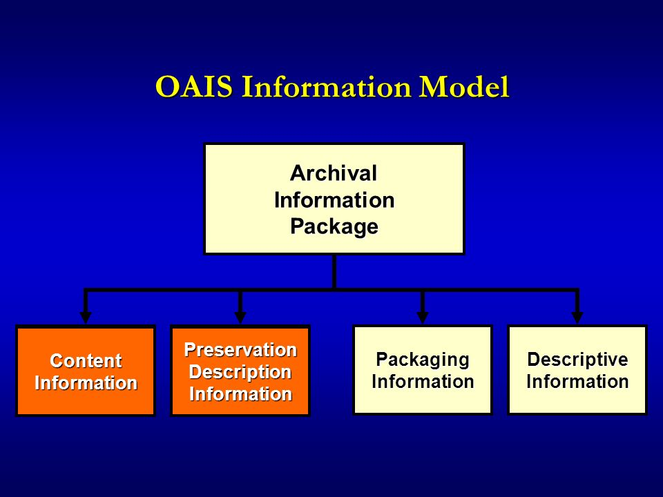 OAIS Information Model ArchivalInformationPackage ContentInformationPreservationDescriptionInformationPackagingInformationDescriptiveInformation ContentInformationPreservationDescriptionInformation