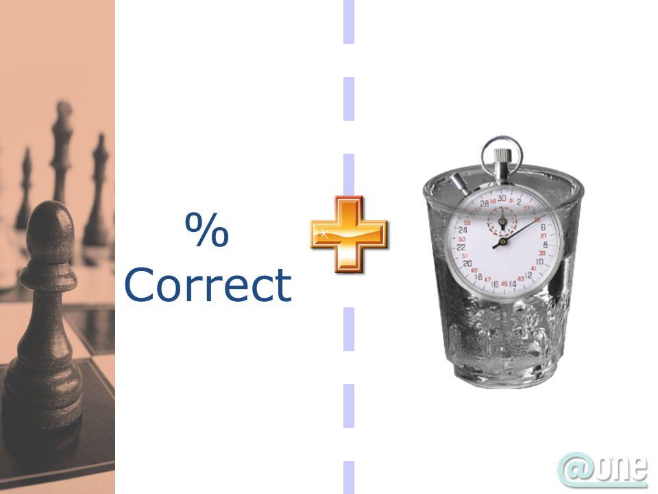 % Correct