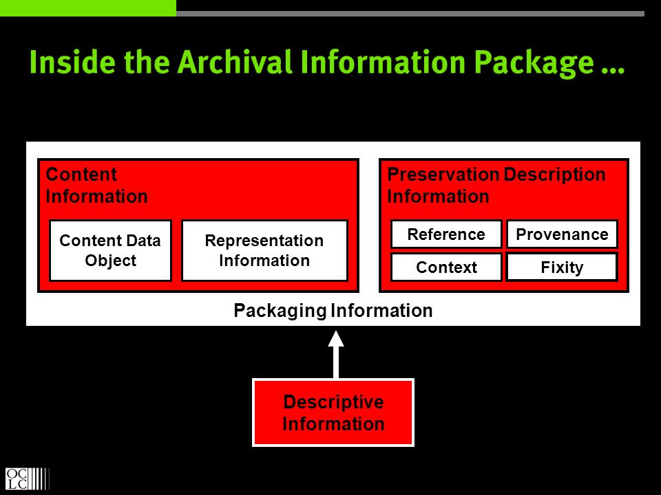 Packaging Information Content Information Inside the Archival Information Package … Content Data Object Representation Information Preservation Description Information Provenance Fixity Context Reference Descriptive Information