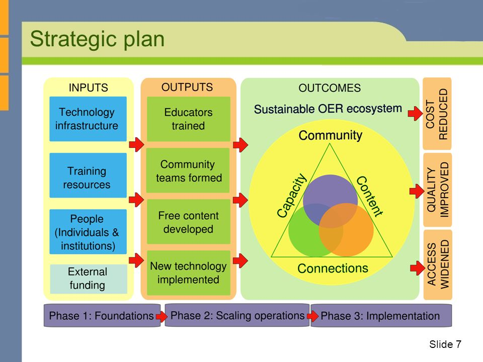 Strategic plan Slide 7