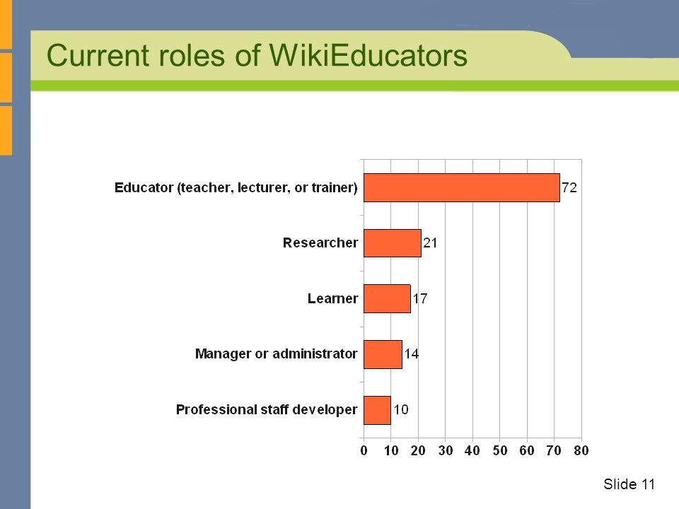 Current roles of WikiEducators Slide 11