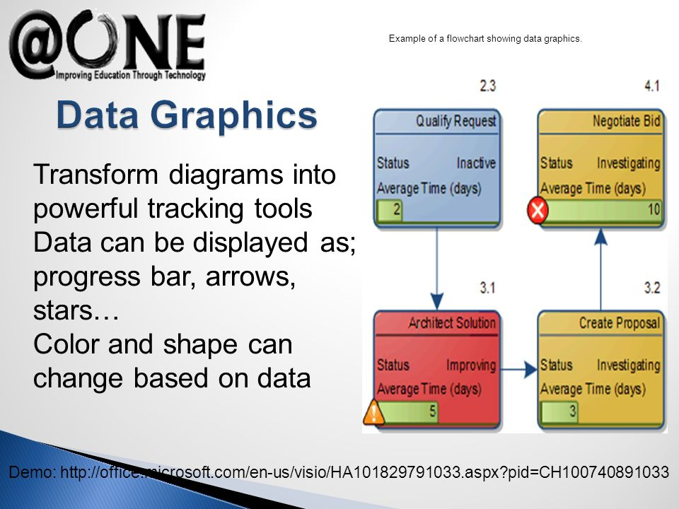 Example of a flowchart showing data graphics.