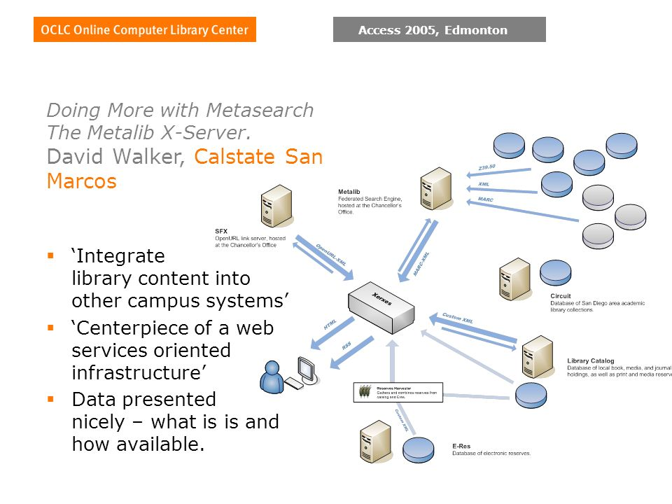 Access 2005, Edmonton Integrate library content into other campus systems Centerpiece of a web services oriented infrastructure Data presented nicely – what is is and how available.