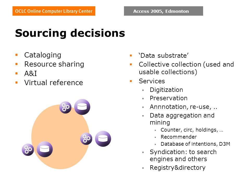 Access 2005, Edmonton Sourcing decisions Cataloging Resource sharing A&I Virtual reference Data substrate Collective collection (used and usable collections) Services Digitization Preservation Annnotation, re-use,..