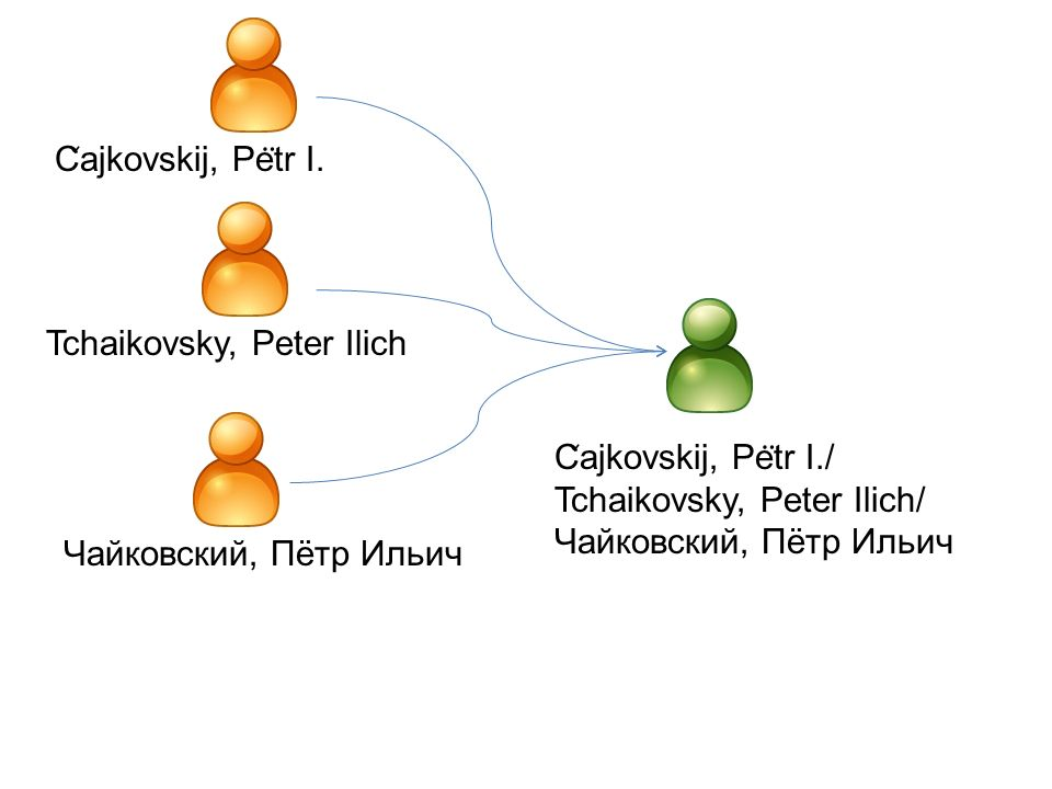 Tchaikovsky, Peter Ilich C ̌ ajkovskij, Pe ̈ tr I.