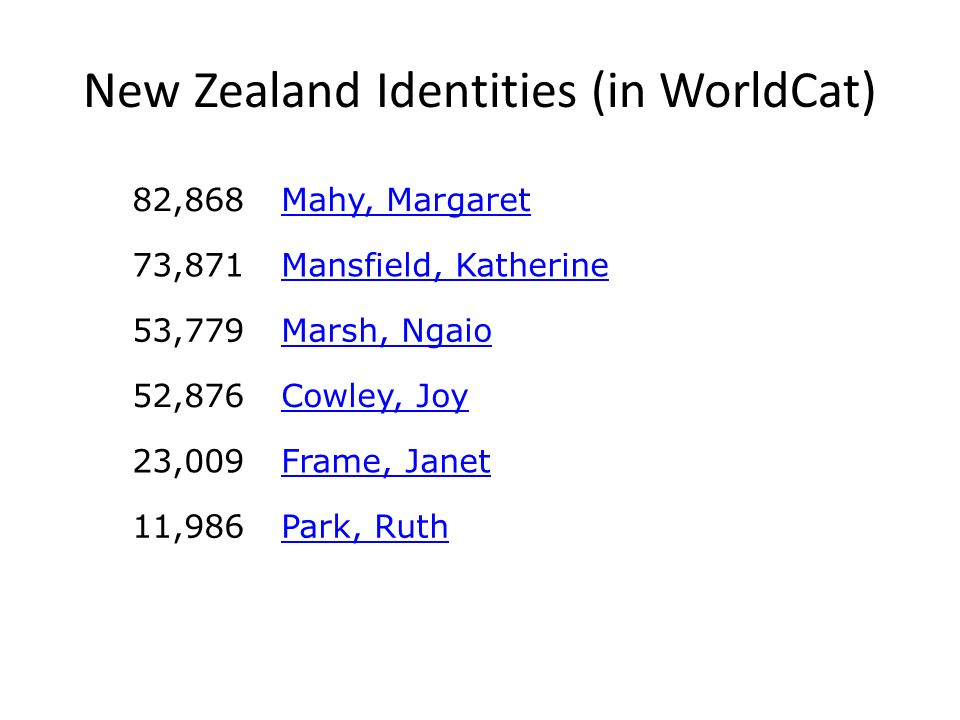New Zealand Identities (in WorldCat) 82,868Mahy, Margaret 73,871Mansfield, Katherine 53,779Marsh, Ngaio 52,876Cowley, Joy 23,009Frame, Janet 11,986Park, Ruth