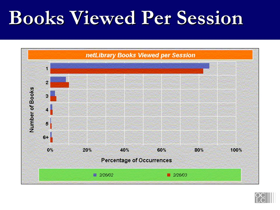 Books Viewed Per Session