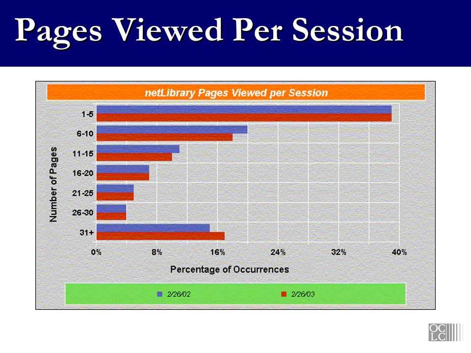 Pages Viewed Per Session