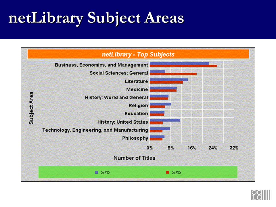 netLibrary Subject Areas