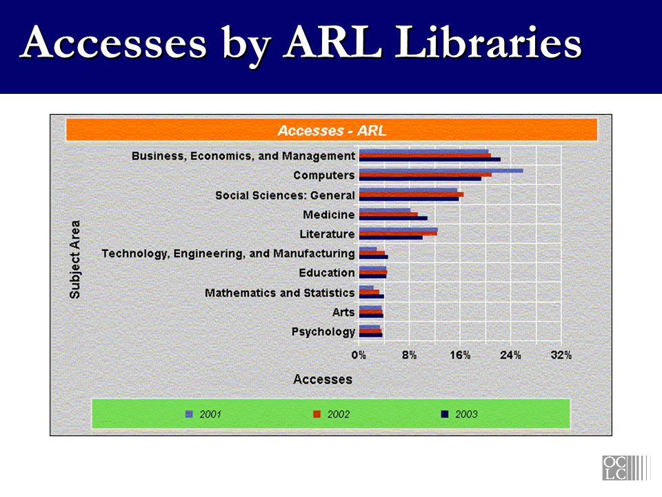 Accesses by ARL Libraries