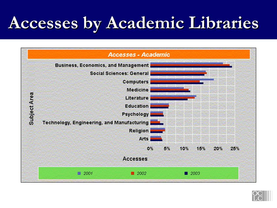 Accesses by Academic Libraries