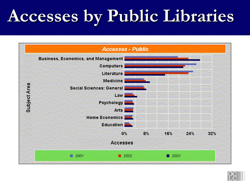 Accesses by Public Libraries