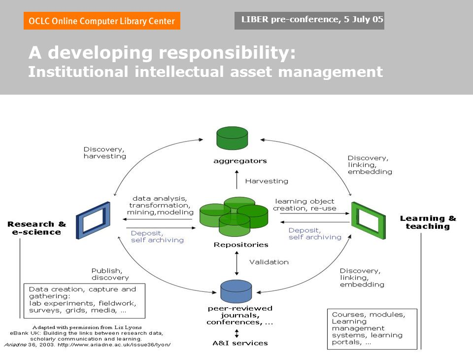 LIBER pre-conference, 5 July 05 A developing responsibility: Institutional intellectual asset management