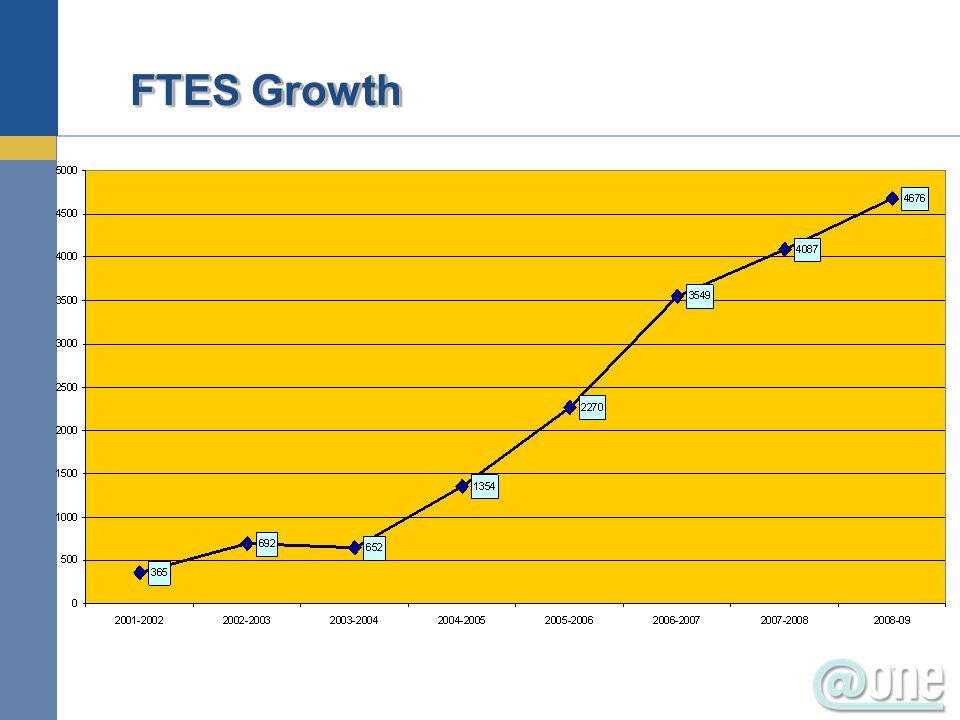 FTES Growth
