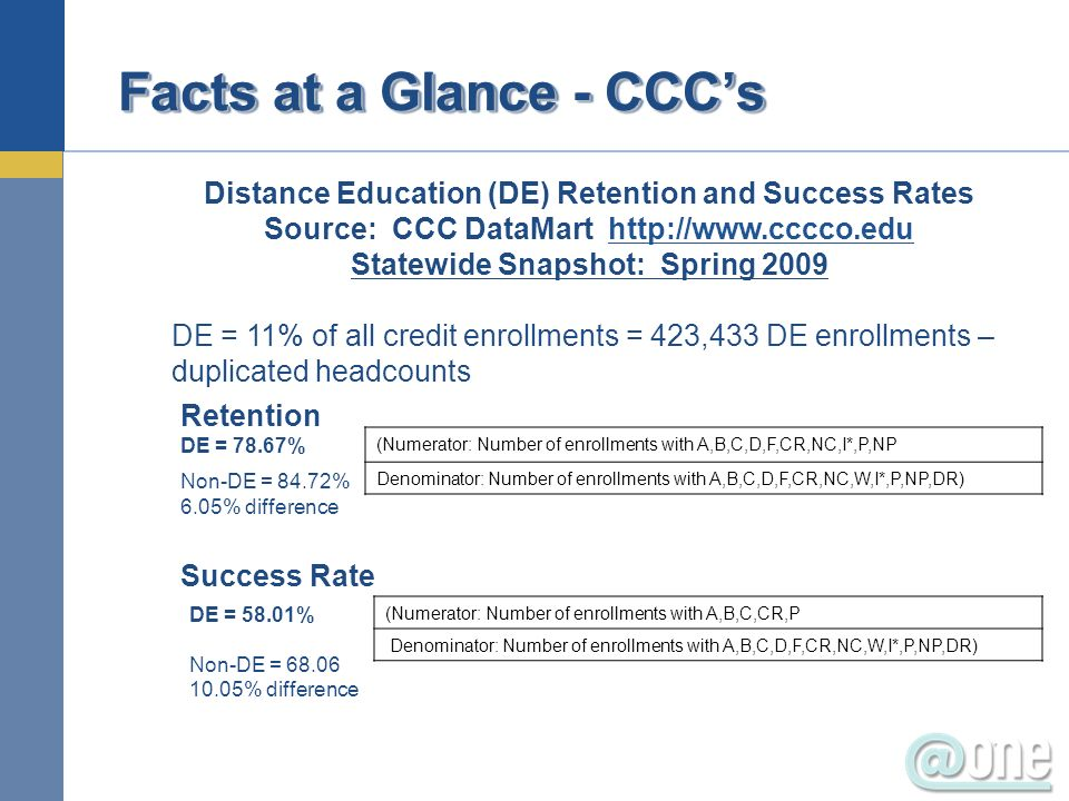Facts at a Glance - CCCs Distance Education (DE) Retention and Success Rates Source: CCC DataMart http://www.cccco.eduhttp://www.cccco.edu Statewide Snapshot: Spring 2009 DE = 11% of all credit enrollments = 423,433 DE enrollments – duplicated headcounts Retention DE = 78.67% (Numerator: Number of enrollments with A,B,C,D,F,CR,NC,I*,P,NP Denominator: Number of enrollments with A,B,C,D,F,CR,NC,W,I*,P,NP,DR) Non-DE = 84.72% 6.05% difference Success Rate (Numerator: Number of enrollments with A,B,C,CR,P Denominator: Number of enrollments with A,B,C,D,F,CR,NC,W,I*,P,NP,DR) DE = 58.01% Non-DE = 68.06 10.05% difference