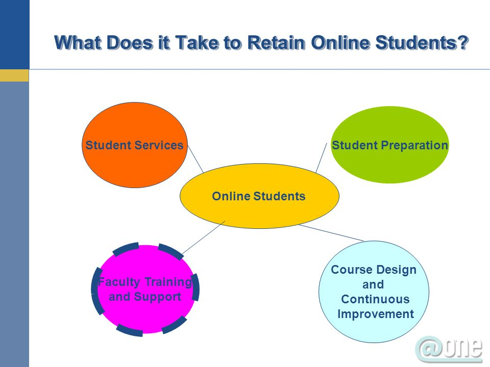What Does it Take to Retain Online Students.
