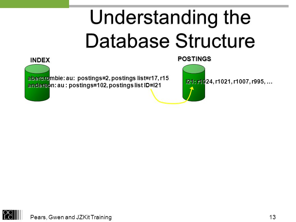 Pears, Gwen and JZKit Training13 Understanding the Database Structure INDEX abercrombie: au: postings=2, postings list=r17, r15 anderson: au : posting