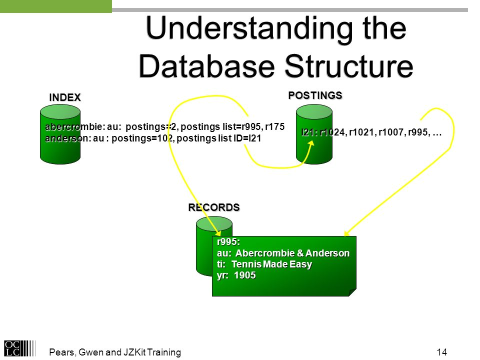 Pears, Gwen and JZKit Training14 Understanding the Database Structure INDEX abercrombie: au: postings=2, postings list=r995, r175 anderson: au : postings=102, postings list ID=l21 POSTINGS l21: r1024, r1021, r1007, r995, … RECORDS r995: au: Abercrombie & Anderson ti: Tennis Made Easy yr: 1905