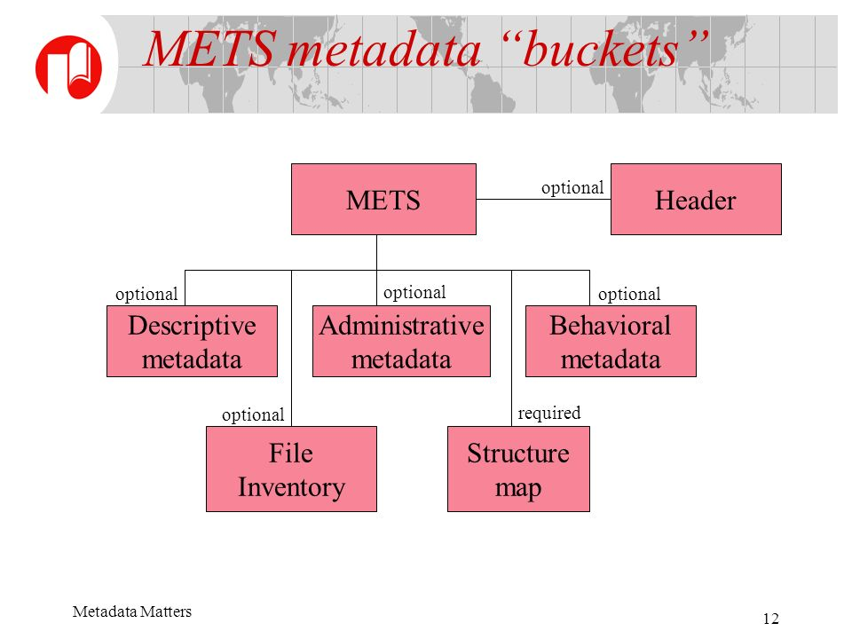 Metadata Matters 12 METSHeader Administrative metadata File Inventory Structure map Descriptive metadata Behavioral metadata METS metadata buckets optional required optional