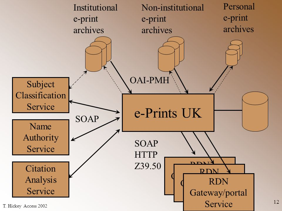 T. Hickey Access 2002 12 Institutional e-print archives Non-institutional e-print archives Personal e-print archives Subject Classification Service Na