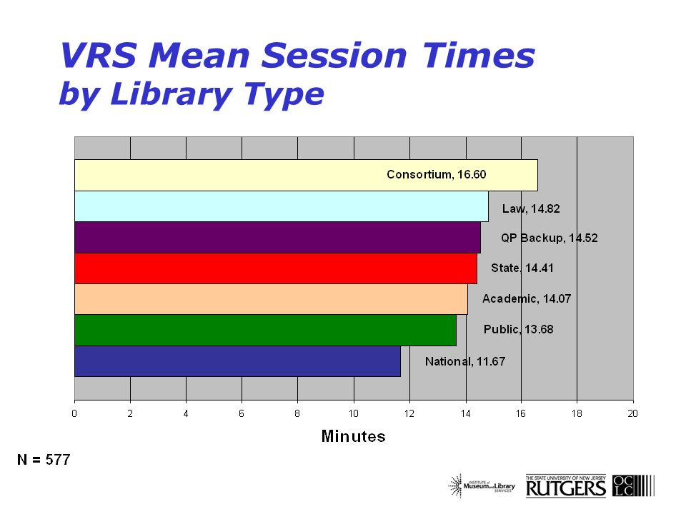 VRS Mean Session Times by Library Type