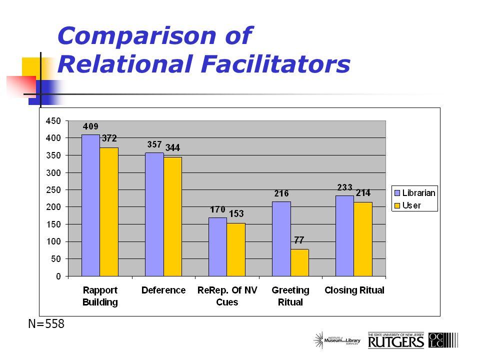 Comparison of Relational Facilitators N=558
