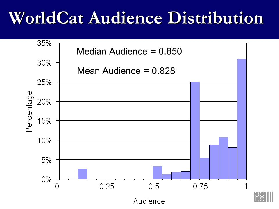 WorldCat Audience Distribution Mean Audience = Median Audience = 0.850