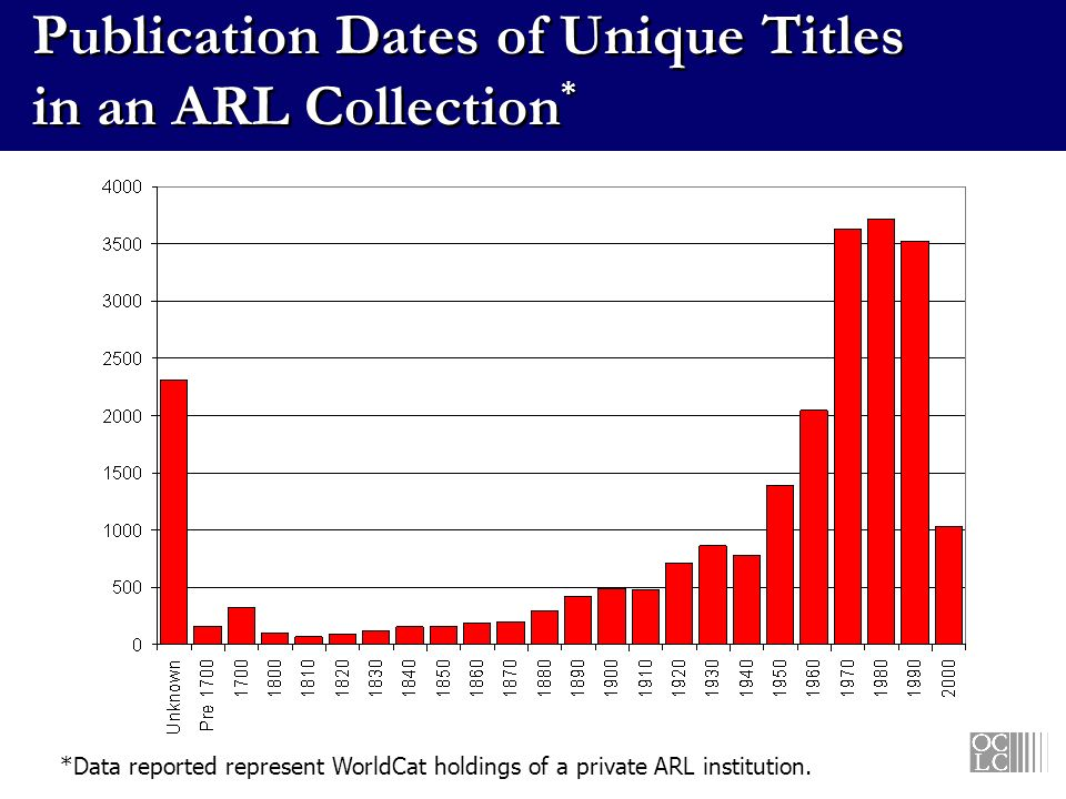 Publication Dates of Unique Titles in an ARL Collection * *Data reported represent WorldCat holdings of a private ARL institution.