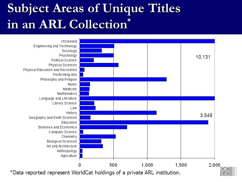 Subject Areas of Unique Titles in an ARL Collection * 10,131 3,545 *Data reported represent WorldCat holdings of a private ARL institution.