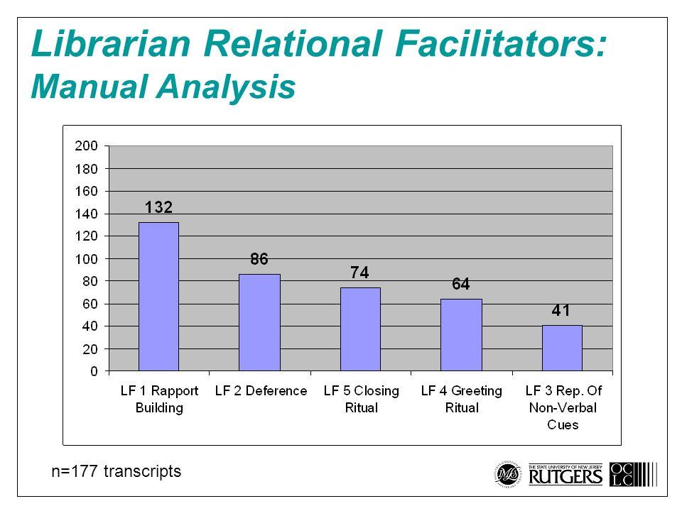 Librarian Relational Factors (1- 200) Librarian Relational Facilitators: Manual Analysis n=177 transcripts