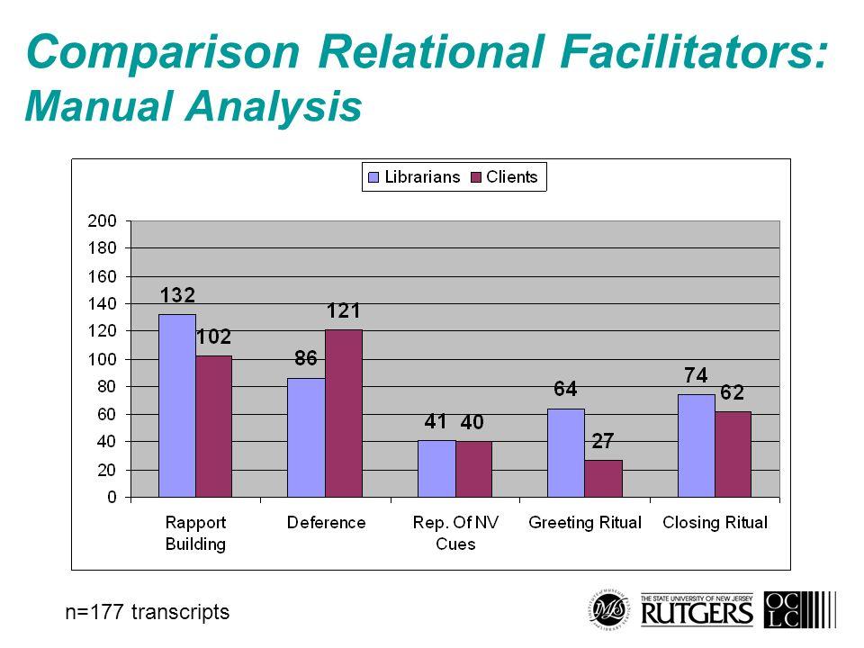 Comparison Relational Facilitators: Manual Analysis n=177 transcripts