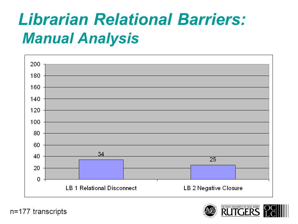Librarian Relational Barriers: Manual Analysis n=177 transcripts