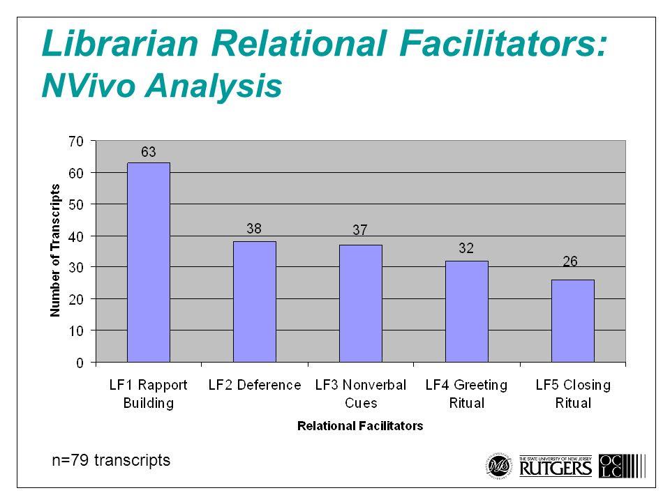 Librarian Relational Facilitators: NVivo Analysis n=79 transcripts