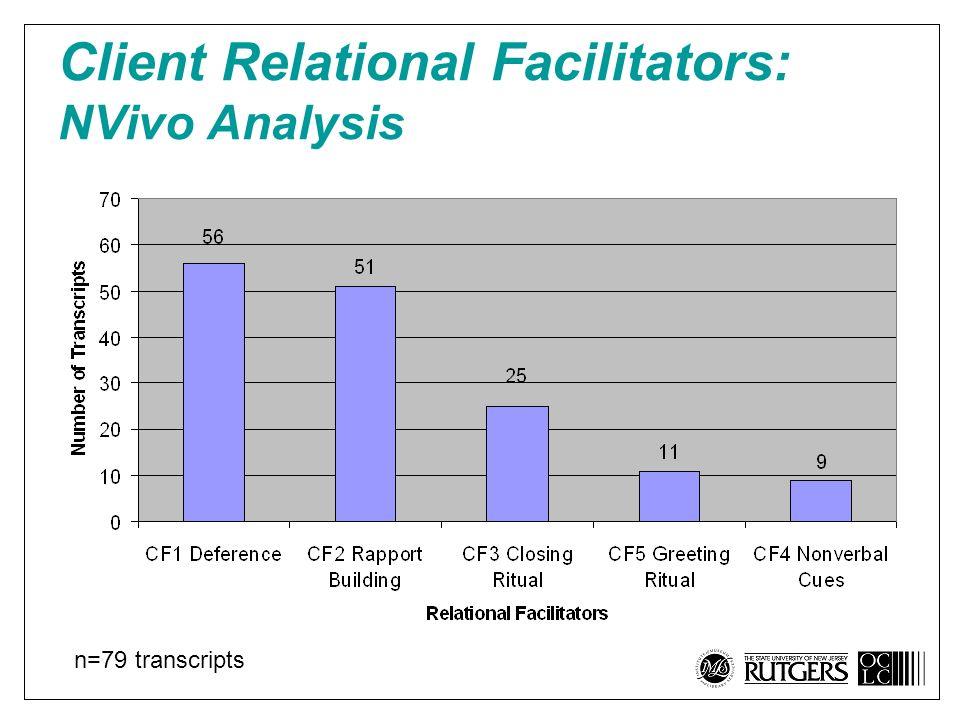 Client Relational Facilitators: NVivo Analysis n=79 transcripts