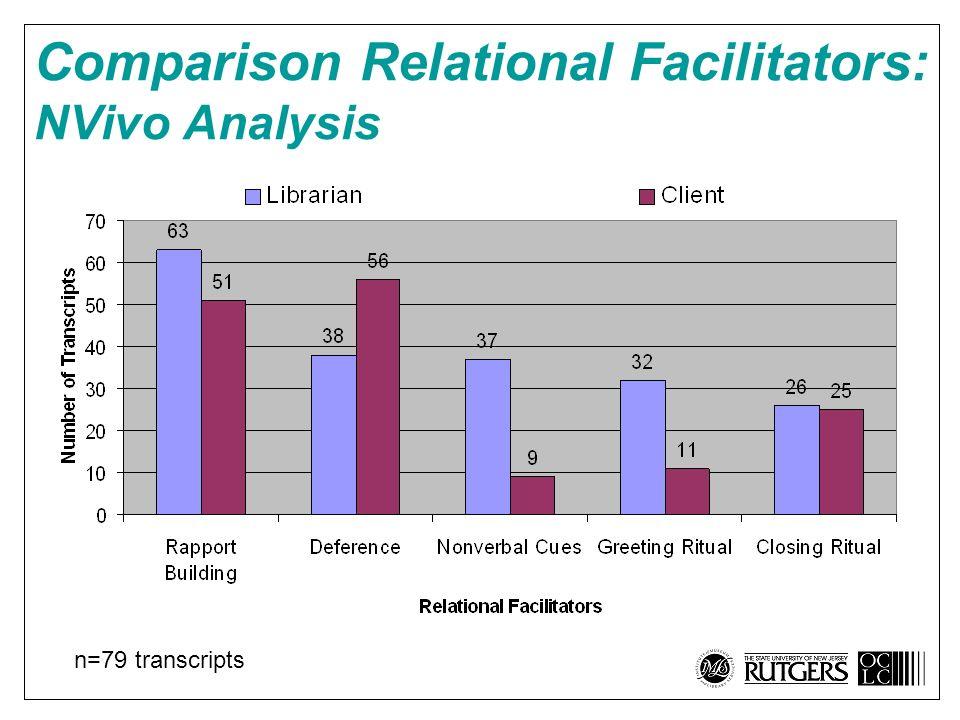 Comparison Relational Facilitators: NVivo Analysis n=79 transcripts