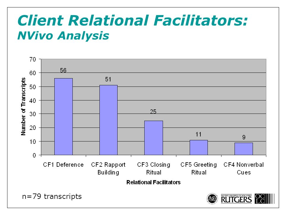 Client Relational Facilitators: NVivo Analysis n=79 transcripts
