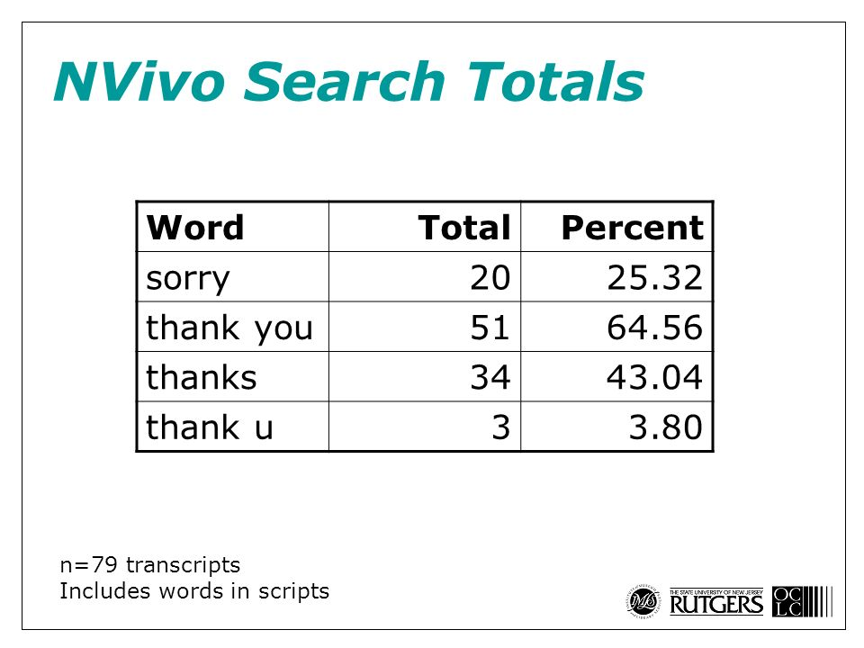 NVivo Search Totals WordTotalPercent sorry2025.32 thank you5164.56 thanks3443.04 thank u33.80 n=79 transcripts Includes words in scripts