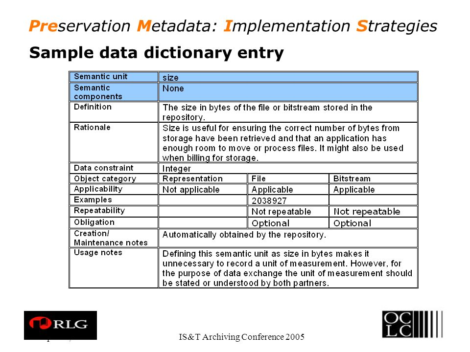 Preservation Metadata: Implementation Strategies Apr. 28, 2005IS&T Archiving Conference 2005 Sample data dictionary entry