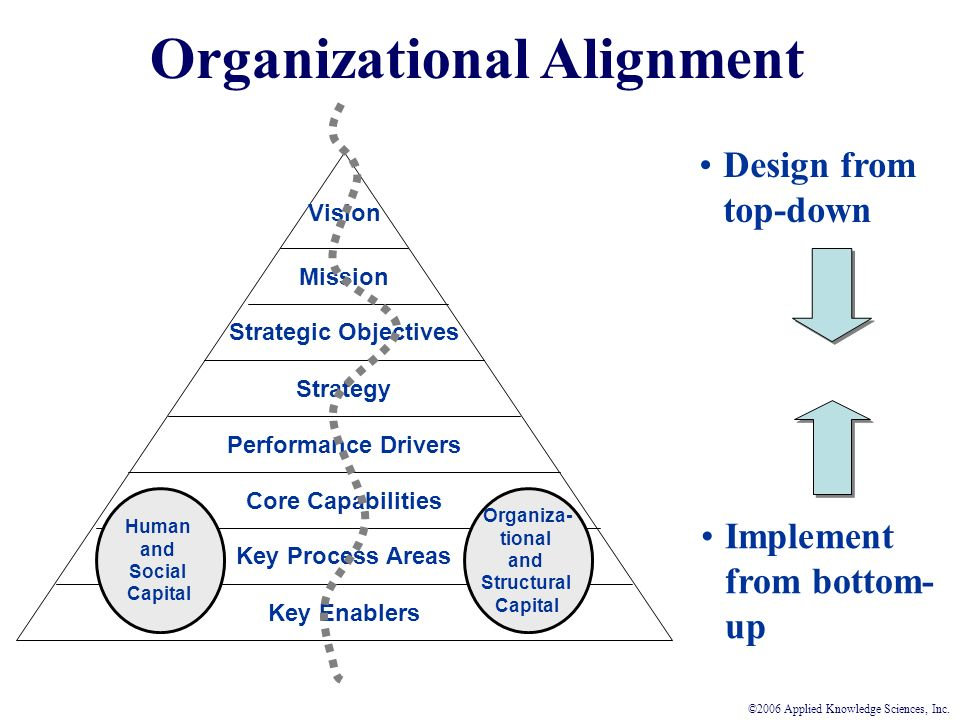 Key Enablers Core Capabilities Performance Drivers Key Process Areas Mission Strategic Objectives Strategy Vision Organiza- tional and Structural Capital Human and Social Capital Design from top-down Implement from bottom- up Organizational Alignment ©2006 Applied Knowledge Sciences, Inc.