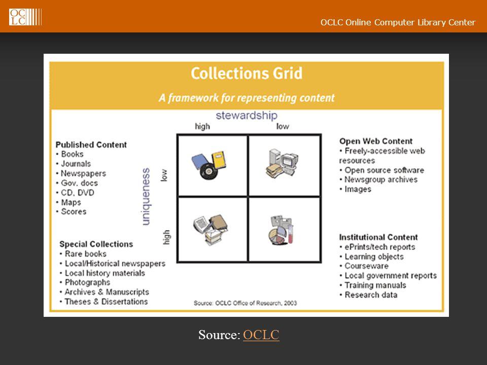 OCLC Online Computer Library Center Source: OCLCOCLC