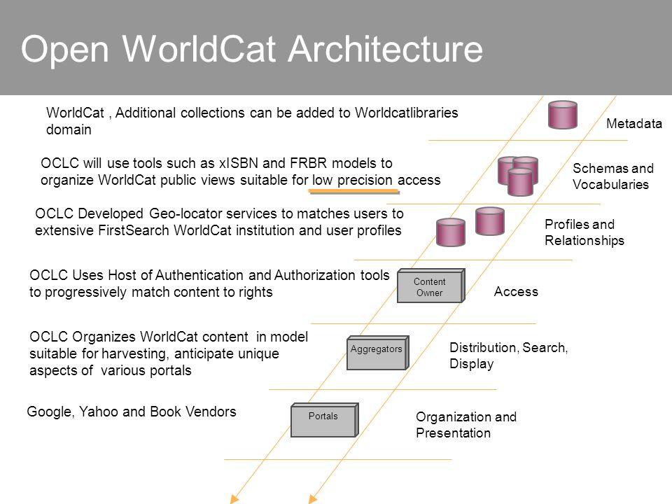 Open WorldCat Architecture Aggregators Schemas and Vocabularies Profiles and Relationships Content Owner Portals Metadata Distribution, Search, Display Access Google, Yahoo and Book Vendors Organization and Presentation OCLC Organizes WorldCat content in model suitable for harvesting, anticipate unique aspects of various portals OCLC Uses Host of Authentication and Authorization tools to progressively match content to rights OCLC Developed Geo-locator services to matches users to extensive FirstSearch WorldCat institution and user profiles WorldCat, Additional collections can be added to Worldcatlibraries domain OCLC will use tools such as xISBN and FRBR models to organize WorldCat public views suitable for low precision access