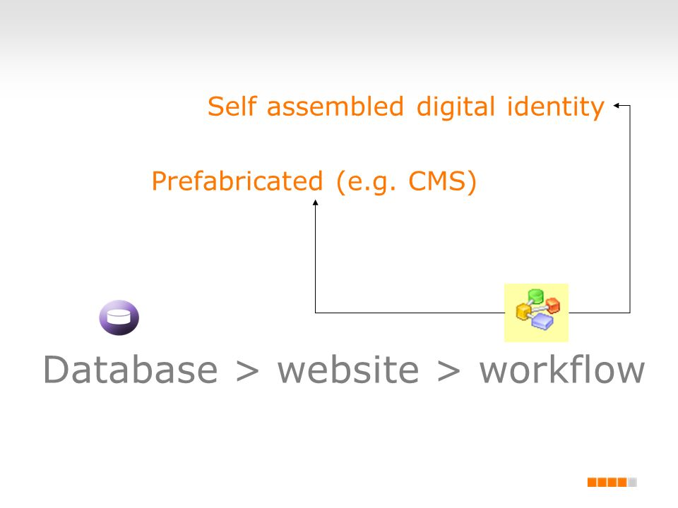 Database > website > workflow Prefabricated (e.g. CMS) Self assembled digital identity