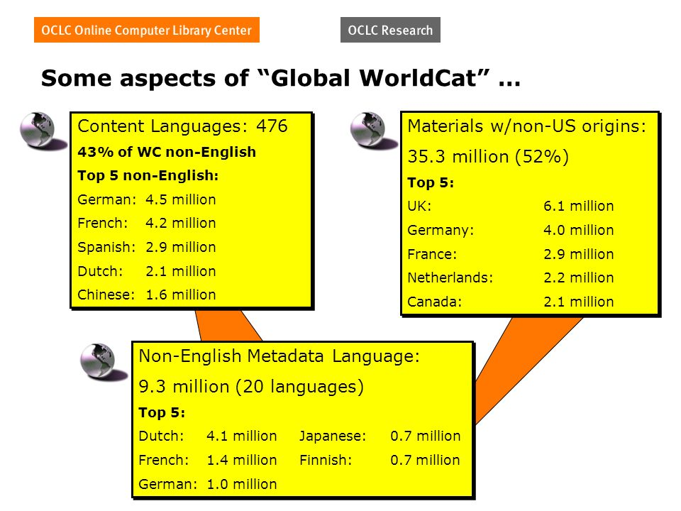 Some aspects of Global WorldCat … Content Languages: 476 43% of WC non-English Top 5 non-English: German:4.5 million French:4.2 million Spanish:2.9 million Dutch:2.1 million Chinese:1.6 million Content Languages: 476 43% of WC non-English Top 5 non-English: German:4.5 million French:4.2 million Spanish:2.9 million Dutch:2.1 million Chinese:1.6 million Non-English Metadata Language: 9.3 million (20 languages) Top 5: Dutch:4.1 million Japanese: 0.7 million French:1.4 million Finnish: 0.7 million German:1.0 million Non-English Metadata Language: 9.3 million (20 languages) Top 5: Dutch:4.1 million Japanese: 0.7 million French:1.4 million Finnish: 0.7 million German:1.0 million Materials w/non-US origins: 35.3 million (52%) Top 5: UK:6.1 million Germany:4.0 million France:2.9 million Netherlands:2.2 million Canada:2.1 million Materials w/non-US origins: 35.3 million (52%) Top 5: UK:6.1 million Germany:4.0 million France:2.9 million Netherlands:2.2 million Canada:2.1 million