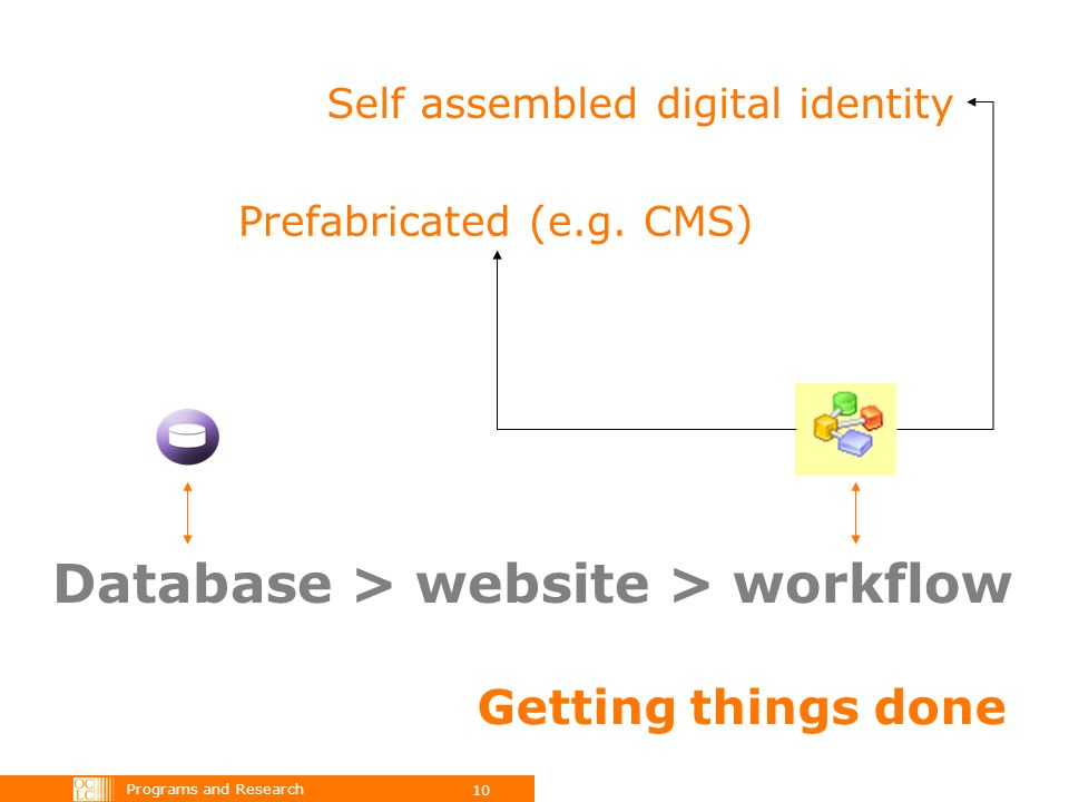 Programs and Research 10 Database > website > workflow Prefabricated (e.g.