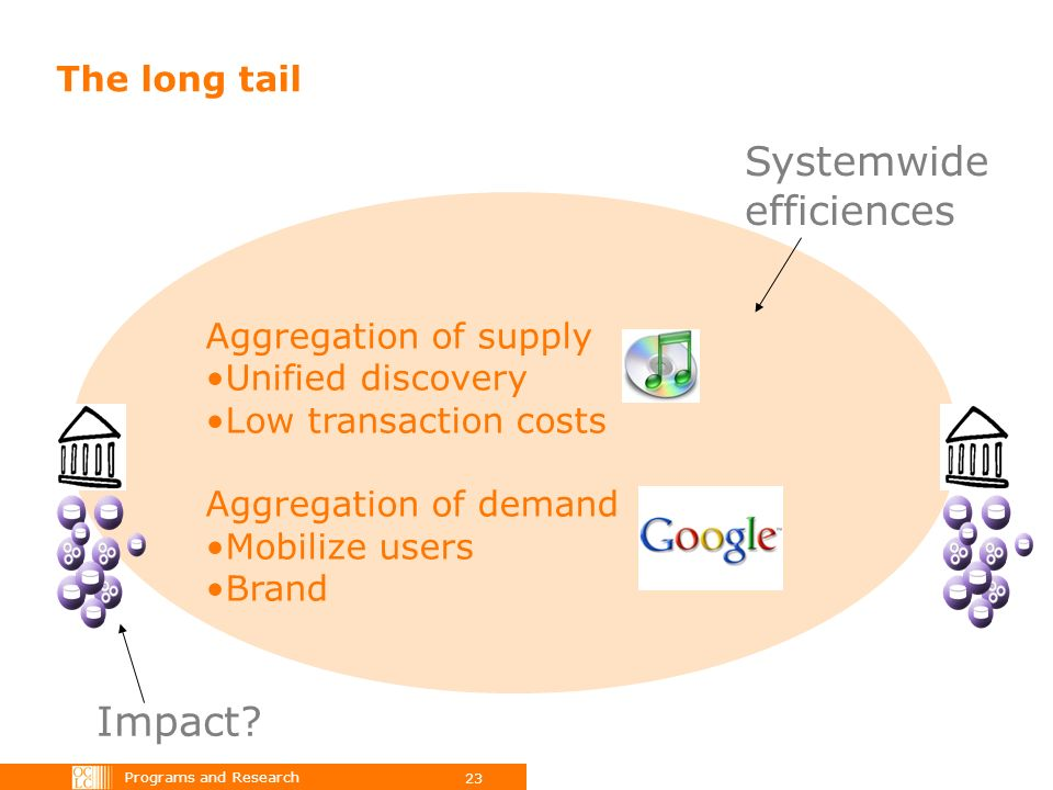 Programs and Research 23 The long tail Systemwide efficiences Aggregation of supply Unified discovery Low transaction costs Aggregation of demand Mobilize users Brand Impact?