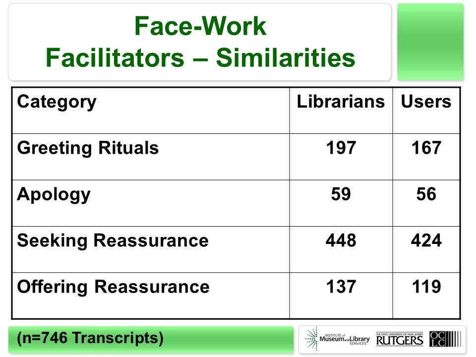 Face-Work Facilitators – Similarities CategoryLibrariansUsers Greeting Rituals197167 Apology5956 Seeking Reassurance448424 Offering Reassurance137119 (n=746 Transcripts)